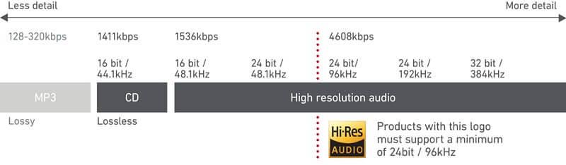 hi-re audio history
