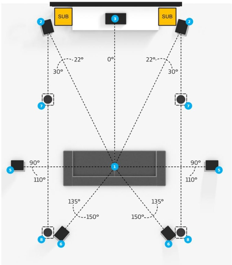 dual subwoofer placement 2