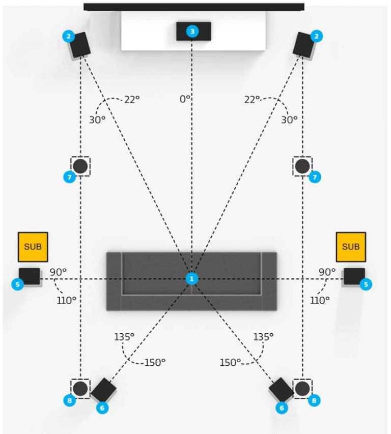 dual subwoofer placement 5